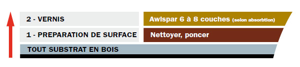 Système Awlspar
