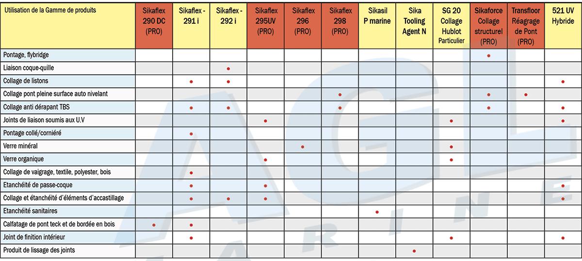 SiKaflex : Guide de sélection des produits